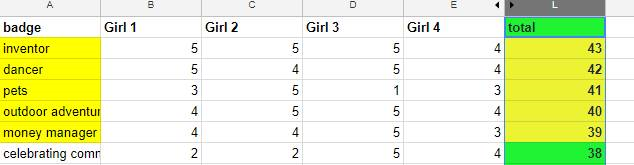 Girl Led: Beyond the Simple Vote. Interest Gauge results