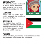 Facts about Jordan