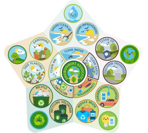 Environment Service Patch Program
